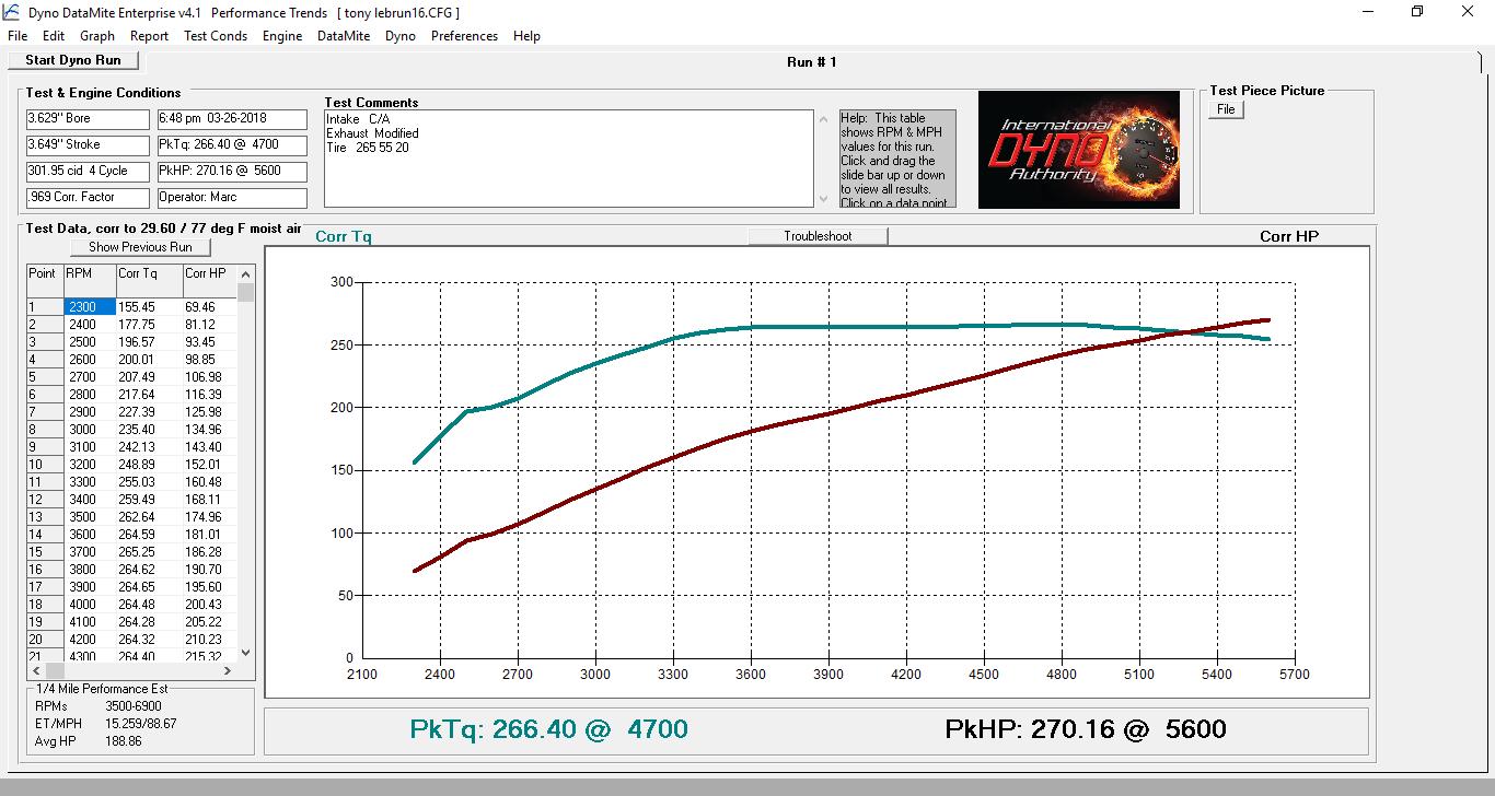 coyote engine diagram f150 coyote 5 0l dyno test   tune  f150 coyote 5 0l dyno test   tune